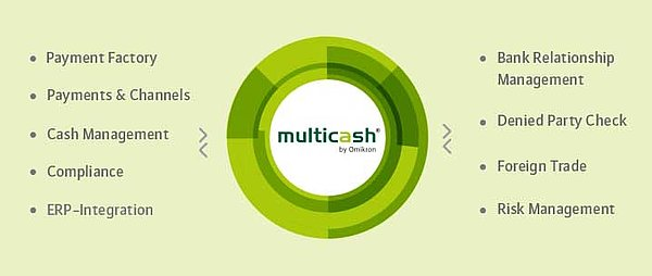 MultiCash 4 0: the flexible E-Banking solution for Corporates